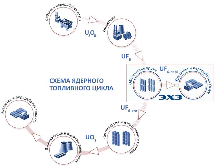Схема ядерного топливного