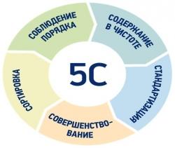 Принципы 5С: «сортируй», «соблюдай порядок», «содержи в чистоте», «стандартизируй» и «совершенствуй»